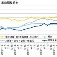 GDP4-6月期2次・景況観を変える下方修正