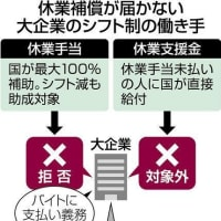 大企業25社が厚労省の休業手当支払い要請拒否 時短バイトらへ「義務ない」2021年1月27日 06時00分:東京新聞