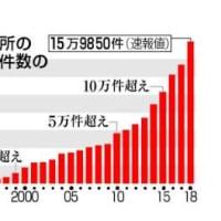 ◆児童虐待につながらないよう保護者への支援を!(綾瀬市:要保護児童61名、要支援児童46名)