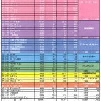 2009年度小売業ランキング分析 (売上高)