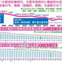 新型コロナでの死者全国最悪記録を独走で更新中の大阪で(4981人中812人!)、吉村府知事と松井市長の維新コンビがまたも大阪「都」もどきの広域一元化条例を4月1日に施行