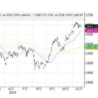 """【Bloomberg】   11月20日15:36分、""""""""日本株は続落、香港情勢巡る米中対立を懸念-銀行や輸出安い"""""""""""