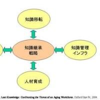 知識移転と知識継承の違い
