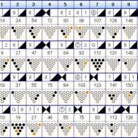 ボウリングのリーグ戦 (433)