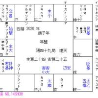 立春から始まる2020年・測局=太乙神数 枢軸国を中国+米国として観る
