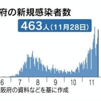 11月1日に大阪市廃止住民投票を強行して11月はすでに月別死者が最悪に。重症者用ベッド実質使用率は90%!全国で大阪だけステージ4で「緊急事態宣言級」にした吉村府知事と松井市長は即刻政界を引退せよ。