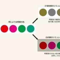 一般の人、高齢者に区別しづらい色の組み合わせ
