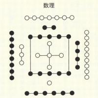 気学の発生3(先天・後天八卦盤)