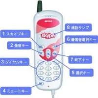 スカイプフォンの基本キー(ボタン)の名称と操作説明について【BSKP-U201シリーズ】