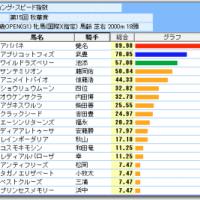 秋華賞予想/的中率87.5%・回収率254%理論!!by【競馬道GT8】