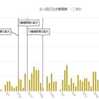 東京都のコロナ死者今日は2人・ゼロの日もある
