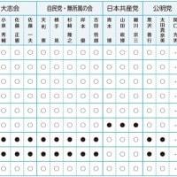 ◆あれ? 綾瀬市の市議が2人足りないよ!~「あやせ市議会だより」に全議員が載っていない不思議