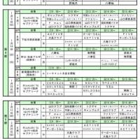 〔大会結果〕第4回山口県社会人リーグ 第2節終了