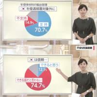 韓国への輸出管理の是非、国民の過半数以上が「支持する」