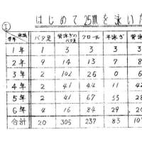 小学生 🤚50 メートル 走 男性の50m走のタイム 年齢別の平均値と5段階評価