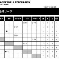 〔大会結果〕2021女子西日本地域リーグ 第2節 日立笠戸1勝1敗