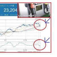ガソリン、9週連続の値上がりは中東情勢の懸念にあり!?