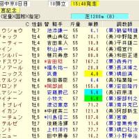 高松宮記念(G1)予想。