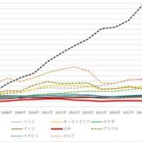 なぜ中国がここまで急成長を遂げたのか。もちろん、政府支出を拡大したためです。  そして、なぜ日本が全く成長していないのか。もちろん、政府支出を抑制しているためです。