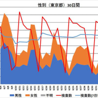 東京都新型コロナウイルス感染症対策本部報 「(第766報)新型コロナウイルスに関連した患者の発生について」