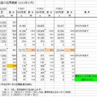 福島の健康調査 (11) 甲状腺検査の結果(2013.11月)