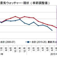 1-3月期GDP2次・参院選惨敗への軌跡