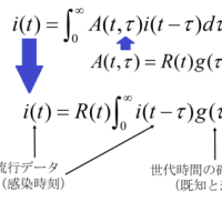 実行再生産数の計算式は意外とシンプル!
