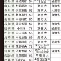 パソナ本社・消費者庁・総務省統計局・文化庁の淡路島・徳島・和歌山・京都移転が示す関西への首都機能移転