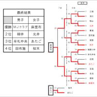 〔大会結果〕R1山口県ミニ夏季決勝大会