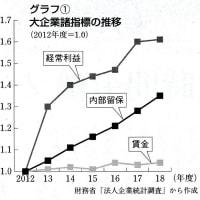 目でみる経済 ゆがむ日本経済⑤ 大企業は最高益 賃金抑制