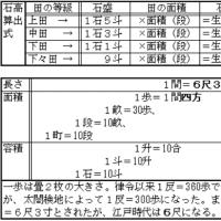 太閤検地の覚え方(石高)◇B近世271