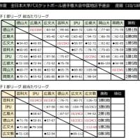 〔開催中〕第73回全日本大学選手権中国予選(10/18現在)