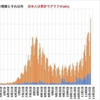 豊島区議会(東京)で感染者の24.1%が外国人 感染率は日本人の2.4倍 データが公開されてしまう