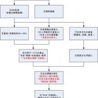 天皇が進める「日本崩壊のシナリオ」