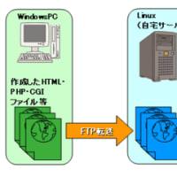 【情報報告】マルチプルFTPソフトベンダーのセキュリティ問題