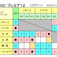 WBSCプレミア12、日本メキシコに勝ってともに3勝1敗