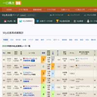 【20年10月度】M氏厩舎成績回顧