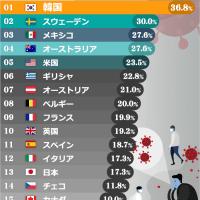 病める韓国さん、もう笑っちゃうほど大変ですww・・・自殺率OECD1位は韓国…米国6位、日本は?