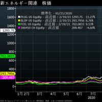 転換期限を迎えるテスラ1.25%2021年3月債