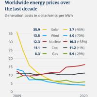 最近の欧米のエネルギー事情(その6)