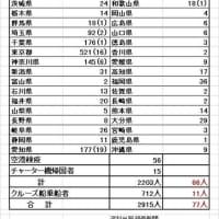 全国の感染者31日1日で244人 最多感染者数を更新