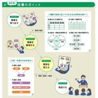 中学校・国語における「情報の扱い方」2
