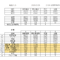 新型コロナウィルス感染者情報(2020/2/26)