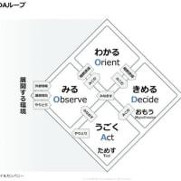 第三部闘龍孔明篇 第12章—10 OODA(ウーダ)ループ