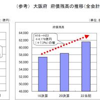 大阪市の「市債残高」と大阪府の「府債残高」は何を語るのか?