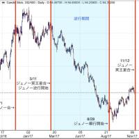 金融調波占星術-ドルインデックスによる今後の見通し-
