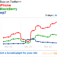 SocialGadgets from Microsoft FUSE Labs