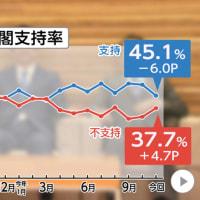 安倍首相、通算在任日数で史上最高