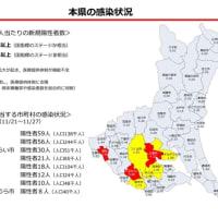 茨城県から境町は、ステージⅢ以上の感染拡大市町村という位置付けの発表がありました!再度感染対策の徹底と不要不急の外出の自粛をお願いします。