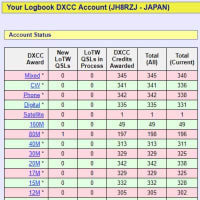 DXCC WANTED LIST 2019/07/01